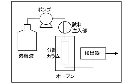 イオン クロマト グラフ