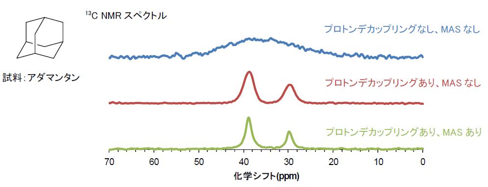 核 磁気 共鳴 スペクトル
